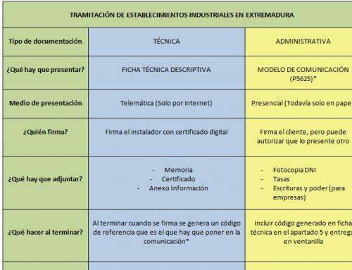 ESQUEMA RESUMEN DE TRAMITACIÓN DE INSTALACIONES INDUSTRIALES EN EXTREMADURA